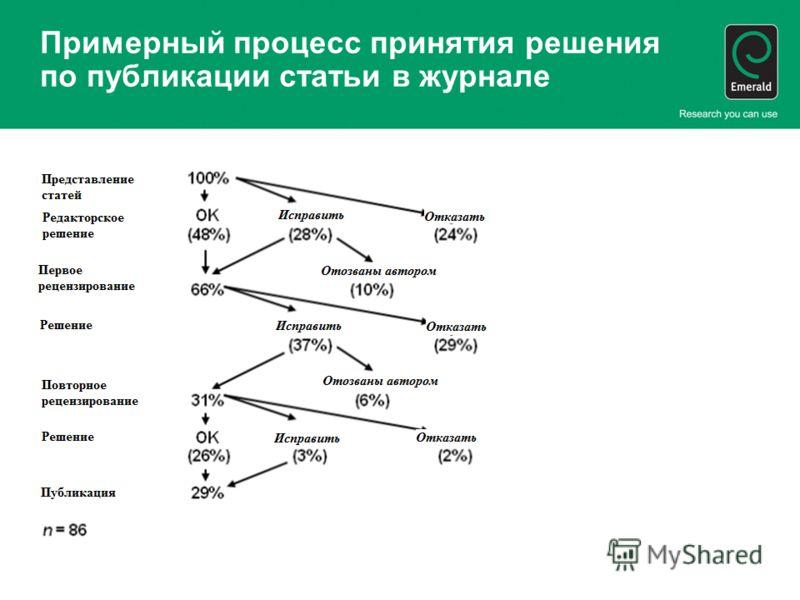 Примерный процесс принятия решения по публикации статьи в журнале