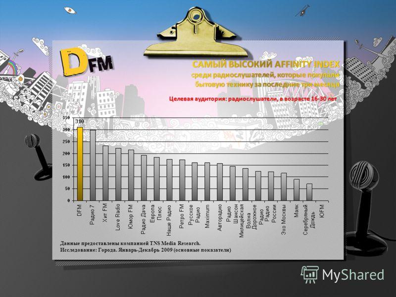Целевая аудитория: радиослушатели, в возрасте 16-30 лет Данные предоставлены компанией TNS Media Research. Исследование: Города. Январь-Декабрь 2009 (основные показатели)