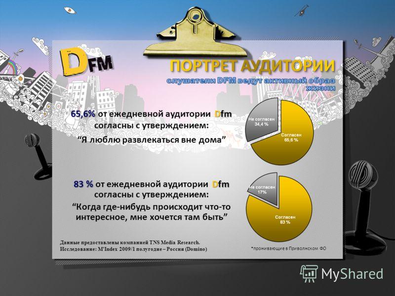 Данные предоставлены компанией TNS Media Research. Исследование: M'Index 2009/1 полугодие – Россия (Domino) *проживающие в Приволжском ФО 65,6% Dfm 65,6% от ежедневной аудитории Dfm согласны с утверждением: Я люблю развлекаться вне дома 83 % Dfm 83 %