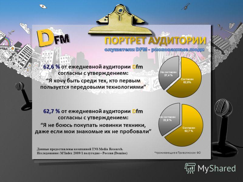 Данные предоставлены компанией TNS Media Research. Исследование: M'Index 2009/1 полугодие – Россия (Domino) *проживающие в Приволжском ФО 62,6 % Dfm 62,6 % от ежедневной аудитории Dfm согласны с утверждением: Я хочу быть среди тех, кто первым пользуе