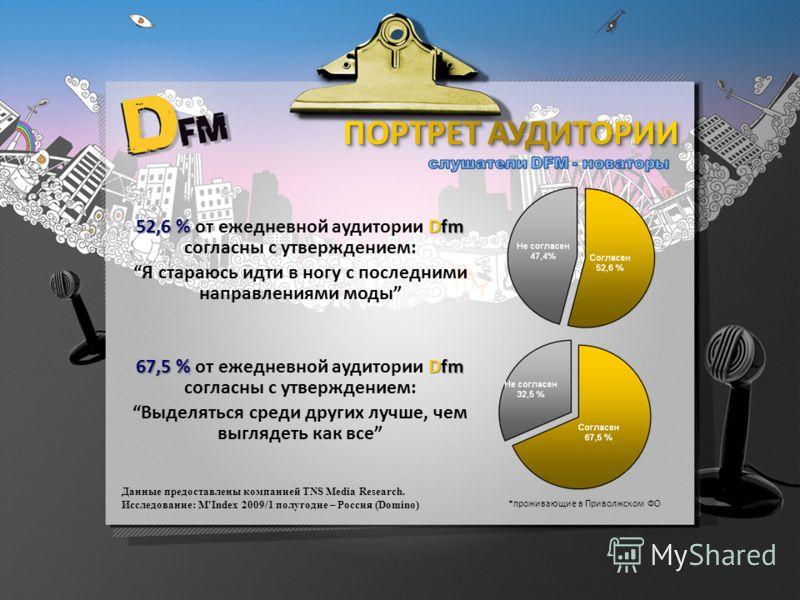 Данные предоставлены компанией TNS Media Research. Исследование: M'Index 2009/1 полугодие – Россия (Domino) *проживающие в Приволжском ФО 52,6 % Dfm 52,6 % от ежедневной аудитории Dfm согласны с утверждением: Я стараюсь идти в ногу с последними напра