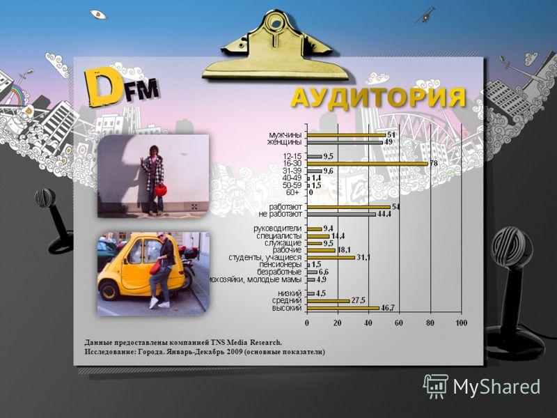 Данные предоставлены компанией TNS Media Research. Исследование: Города. Январь-Декабрь 2009 (основные показатели)