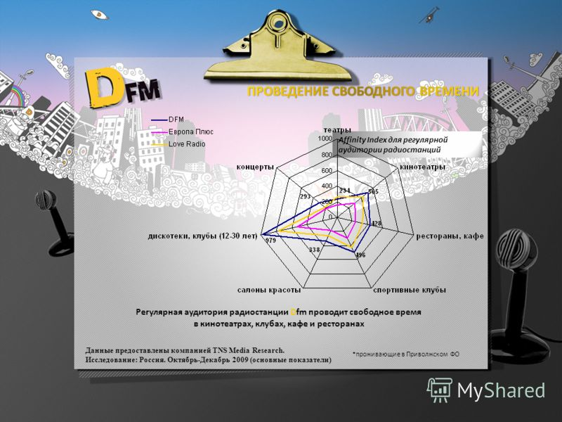 Affinity Index для регулярной аудитории радиостанций Регулярная аудитория радиостанции Dfm проводит свободное время в кинотеатрах, клубах, кафе и ресторанах Данные предоставлены компанией TNS Media Research. Исследование: Россия. Октябрь-Декабрь 2009