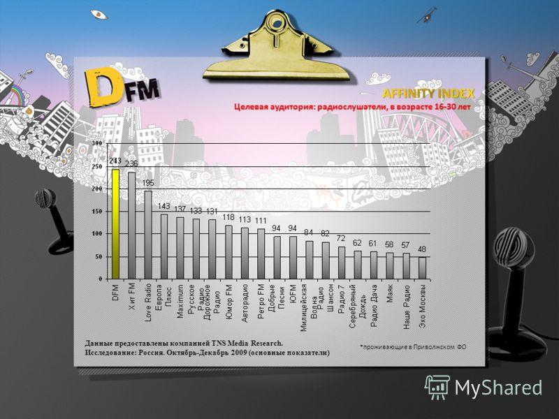 Целевая аудитория: радиослушатели, в возрасте 16-30 лет Данные предоставлены компанией TNS Media Research. Исследование: Россия. Октябрь-Декабрь 2009 (основные показатели) *проживающие в Приволжском ФО