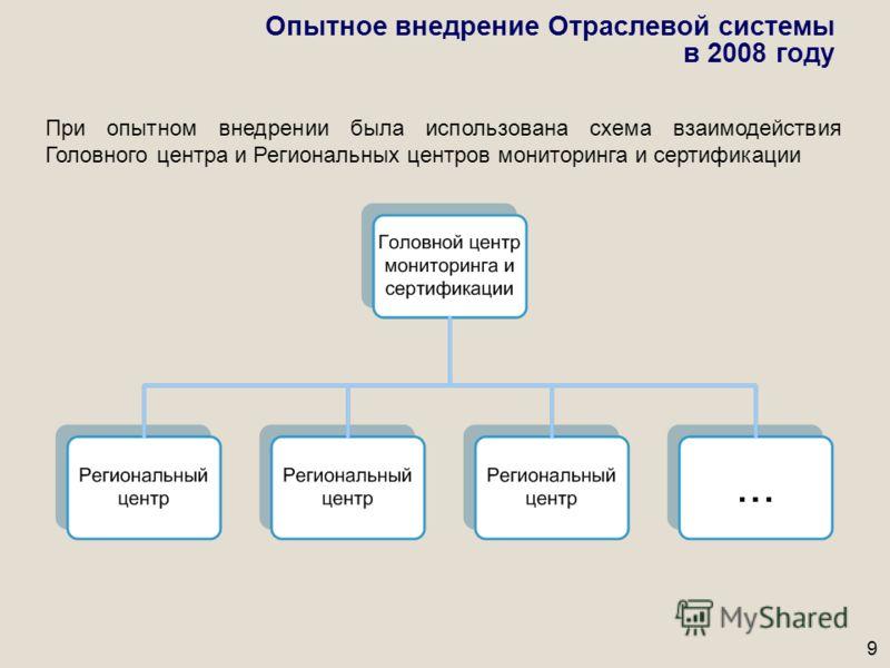 9 Опытное внедрение Отраслевой системы в 2008 году При опытном внедрении была использована схема взаимодействия Головного центра и Региональных центров мониторинга и сертификации