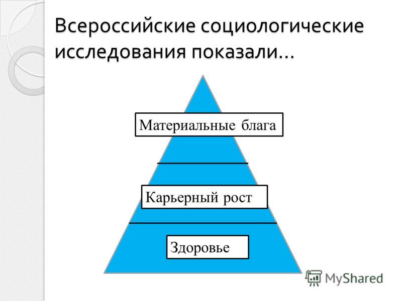 Всероссийские социологические исследования показали … Материальные блага Карьерный рост Здоровье