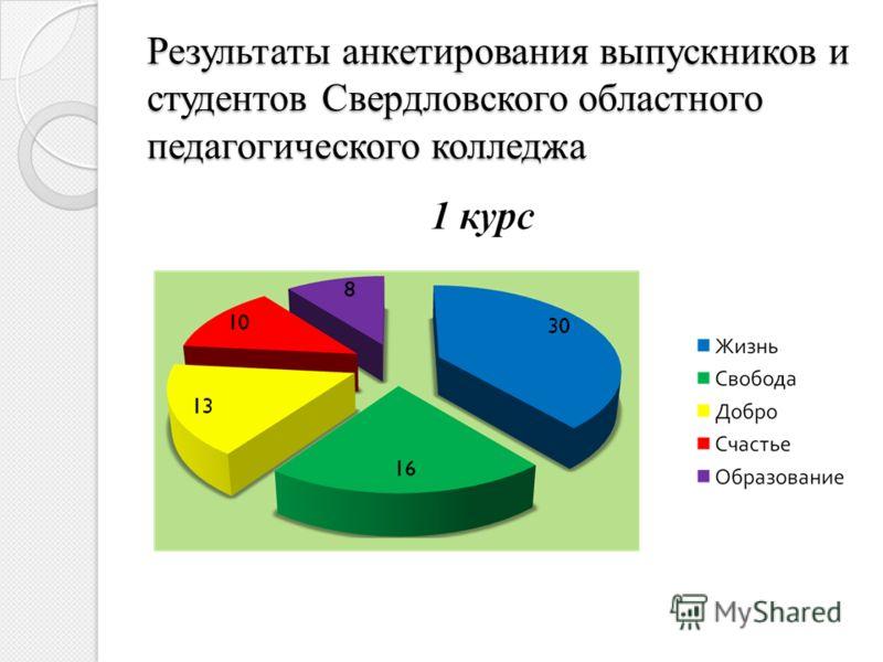 Результаты анкетирования выпускников и студентов Свердловского областного педагогического колледжа