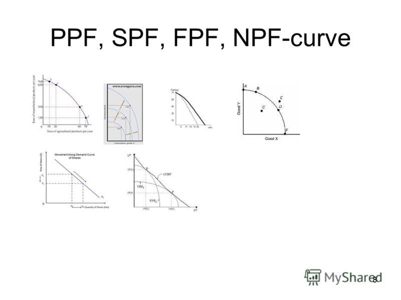 8 PPF, SPF, FPF, NPF-curve