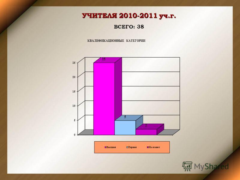 УЧИТЕЛЯ 2010-2011 уч.г. ВСЕГО: 38