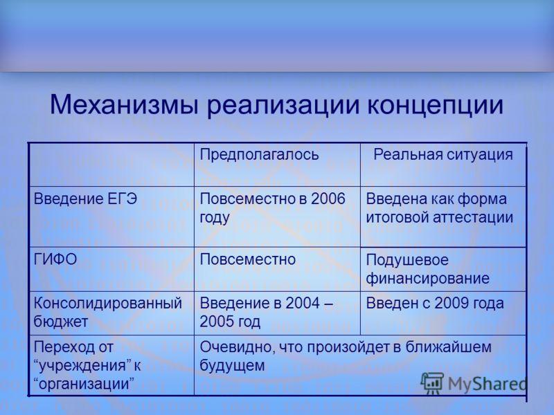 Структура доклада Механизмы реализации концепции Очевидно, что произойдет в ближайшем будущем Переход отучреждения корганизации Введен с 2009 годаВведение в 2004 – 2005 год Консолидированный бюджет Подушевое финансирование ПовсеместноГИФО Введена как