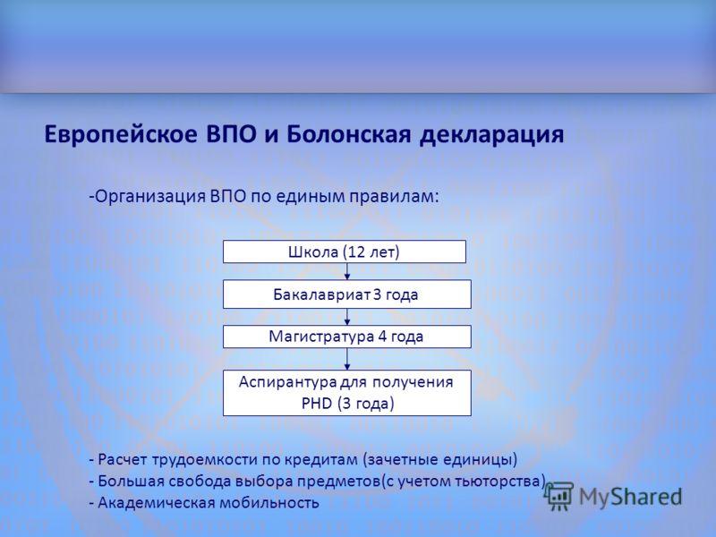 Структура доклада Школа (12 лет) Бакалавриат 3 года Магистратура 4 года Аспирантура для получения PHD (3 года) - Расчет трудоемкости по кредитам (зачетные единицы) - Большая свобода выбора предметов(с учетом тьюторства) - Академическая мобильность Ев