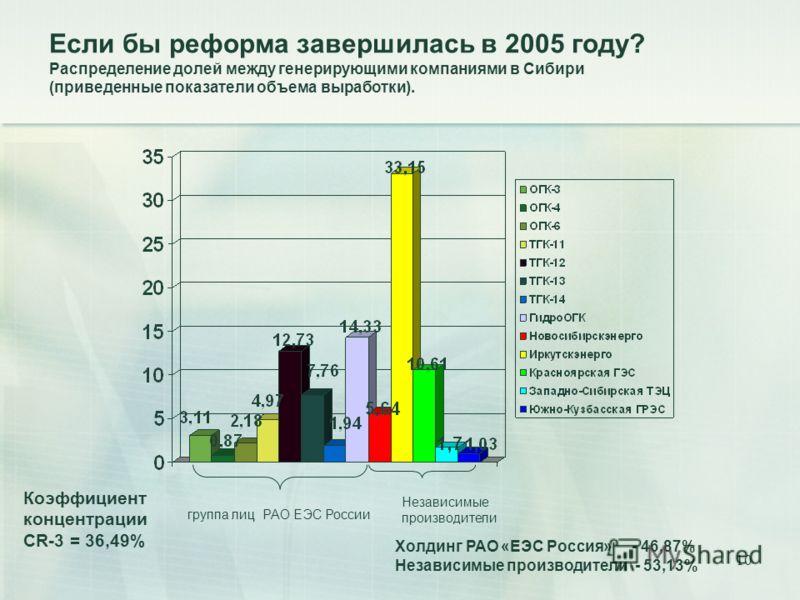 10 группа лиц РАО ЕЭС России Независимые производители Коэффициент концентрации СR-3 = 36,49% Холдинг РАО «ЕЭС Россия» - 46,87% Независимые производители - 53,13% Если бы реформа завершилась в 2005 году? Распределение долей между генерирующими компан