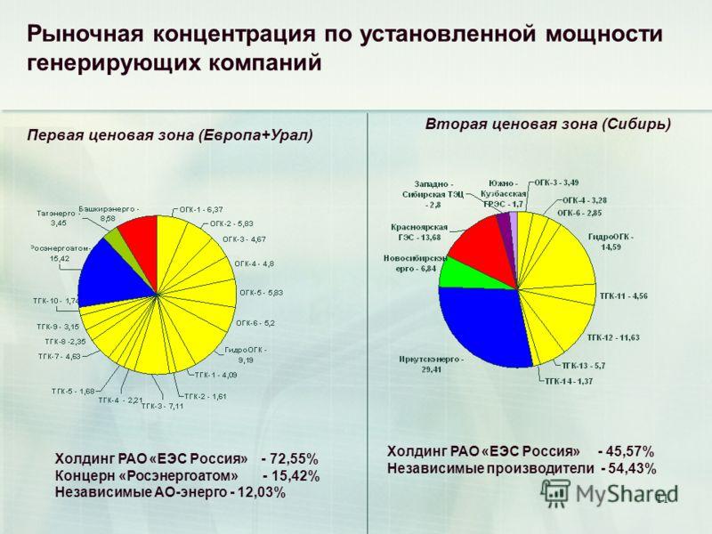 11 Холдинг РАО «ЕЭС Россия» - 45,57% Независимые производители - 54,43% Вторая ценовая зона (Сибирь) Рыночная концентрация по установленной мощности генерирующих компаний Первая ценовая зона (Европа+Урал) Холдинг РАО «ЕЭС Россия» - 72,55% Концерн «Ро