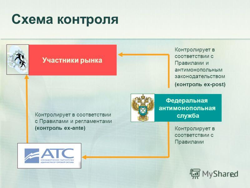 32 Схема контроля Участники рынка Контролирует в соответствии с Правилами и регламентами (контроль ex-ante) Контролирует в соответствии с Правилами и антимонопольным законодательством (контроль ex-post) Контролирует в соответствии с Правилами Федерал