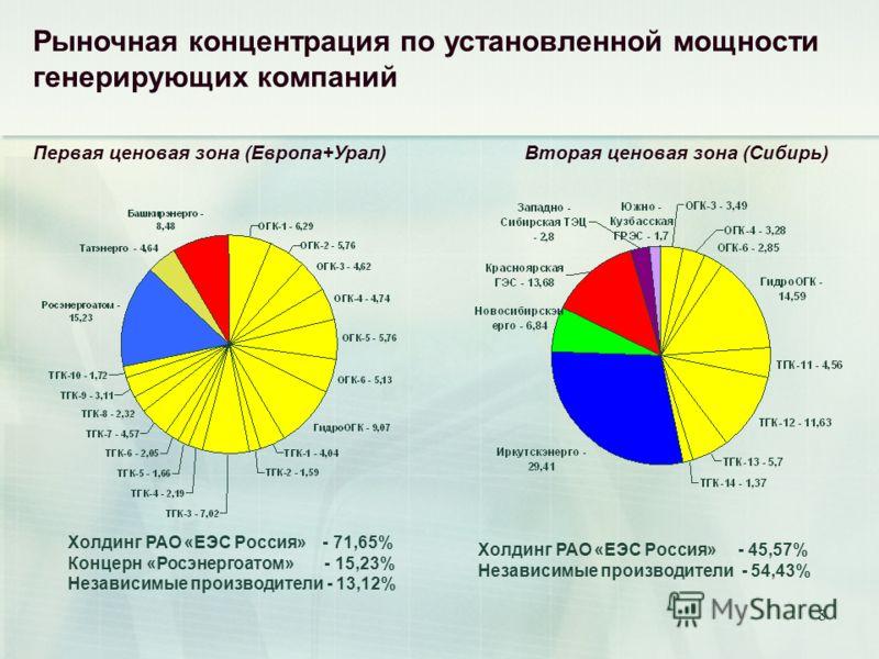 8 Холдинг РАО «ЕЭС Россия» - 71,65% Концерн «Росэнергоатом» - 15,23% Независимые производители - 13,12% Холдинг РАО «ЕЭС Россия» - 45,57% Независимые производители - 54,43% Рыночная концентрация по установленной мощности генерирующих компаний Первая