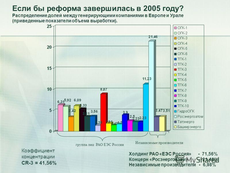 9 группа лиц РАО ЕЭС России Независимые производители Коэффициент концентрации СR-3 = 41,56% Холдинг РАО «ЕЭС Россия» - 71,56% Концерн «Росэнергоатом» - 21,46% Независимые производители - 6,98% Если бы реформа завершилась в 2005 году? Распределение д