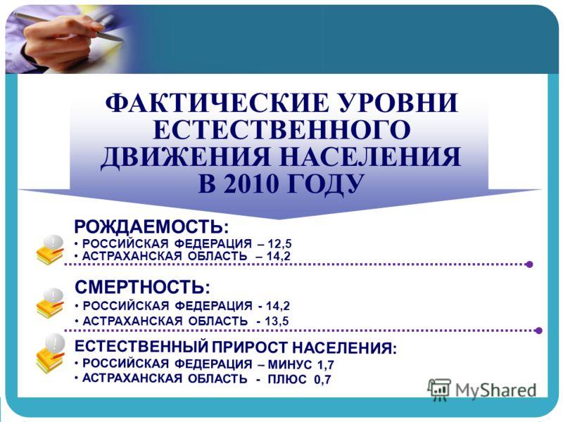 ФАКТИЧЕСКИЕ УРОВНИ ЕСТЕСТВЕННОГО ДВИЖЕНИЯ НАСЕЛЕНИЯ В 2010 ГОДУ РОЖДАЕМОСТЬ: РОССИЙСКАЯ ФЕДЕРАЦИЯ – 12,5 АСТРАХАНСКАЯ ОБЛАСТЬ – 14,2 СМЕРТНОСТЬ: РОССИЙСКАЯ ФЕДЕРАЦИЯ - 14,2 АСТРАХАНСКАЯ ОБЛАСТЬ - 13,5 ЕСТЕСТВЕННЫЙ ПРИРОСТ НАСЕЛЕНИЯ: РОССИЙСКАЯ ФЕДЕРА