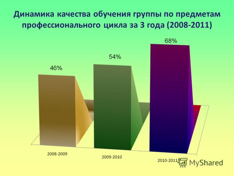 Динамика качества обучения группы по предметам профессионального цикла за 3 года (2008-2011)