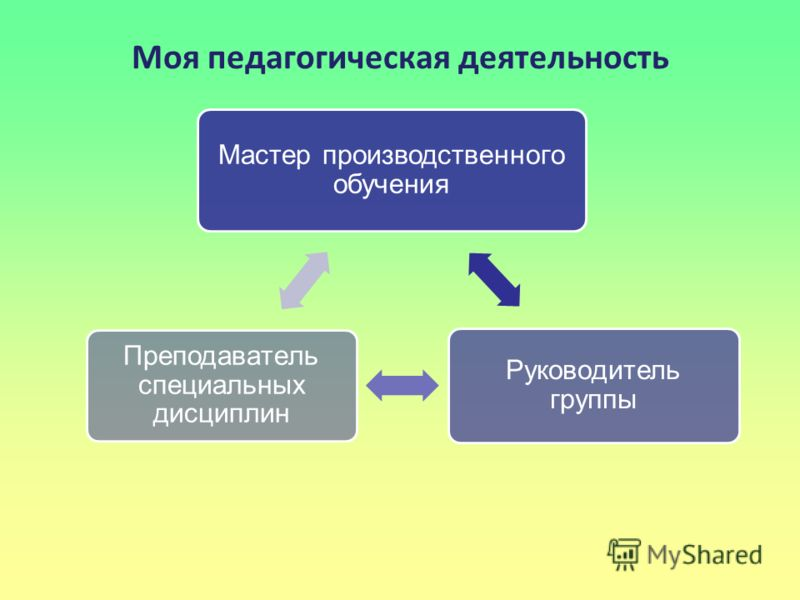 Моя педагогическая деятельность Мастер производственного обучения Руководитель группы Преподаватель специальных дисциплин