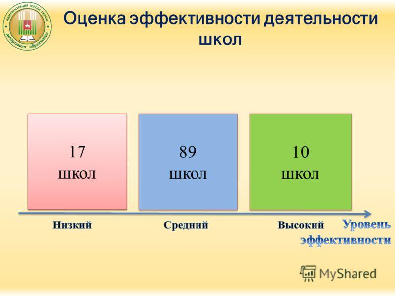 Оценка эффективности деятельности школ 17 школ 17 школ 89 школ 89 школ 10 школ 10 школ