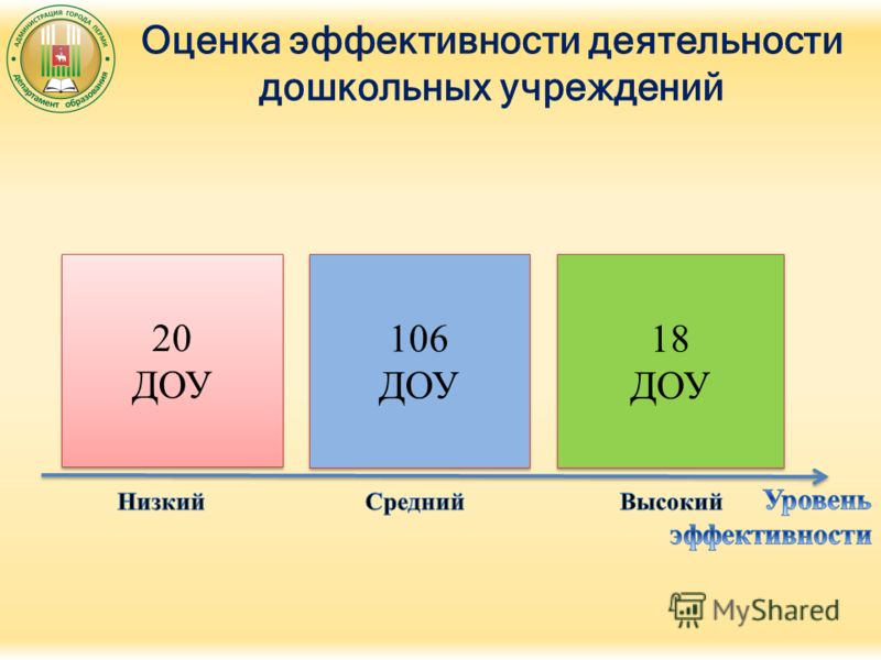 Оценка эффективности деятельности дошкольных учреждений 20 ДОУ 20 ДОУ 106 ДОУ 106 ДОУ 18 ДОУ 18 ДОУ