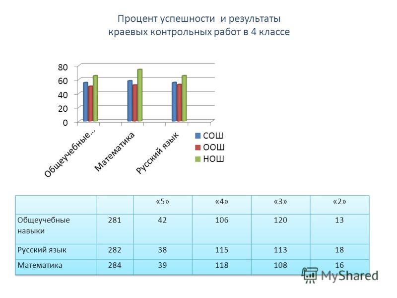 Процент успешности и результаты краевых контрольных работ в 4 классе