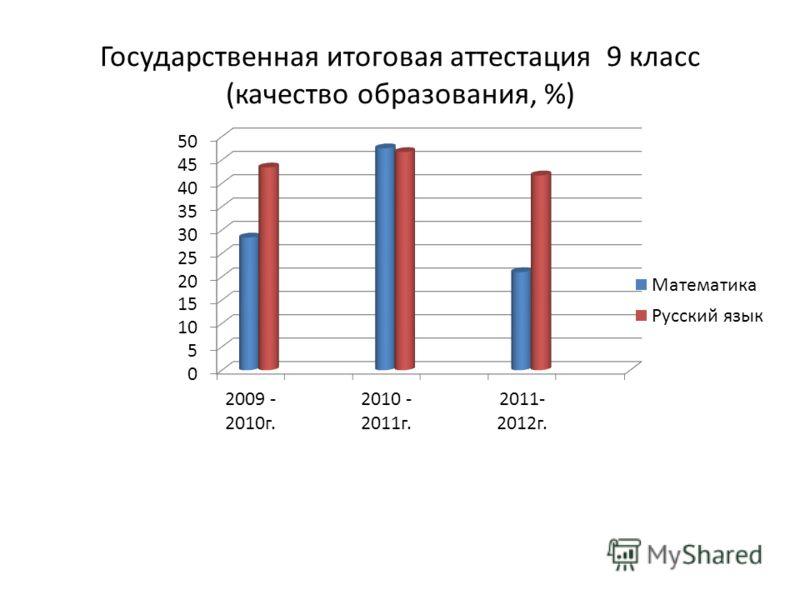 Государственная итоговая аттестация 9 класс (качество образования, %)