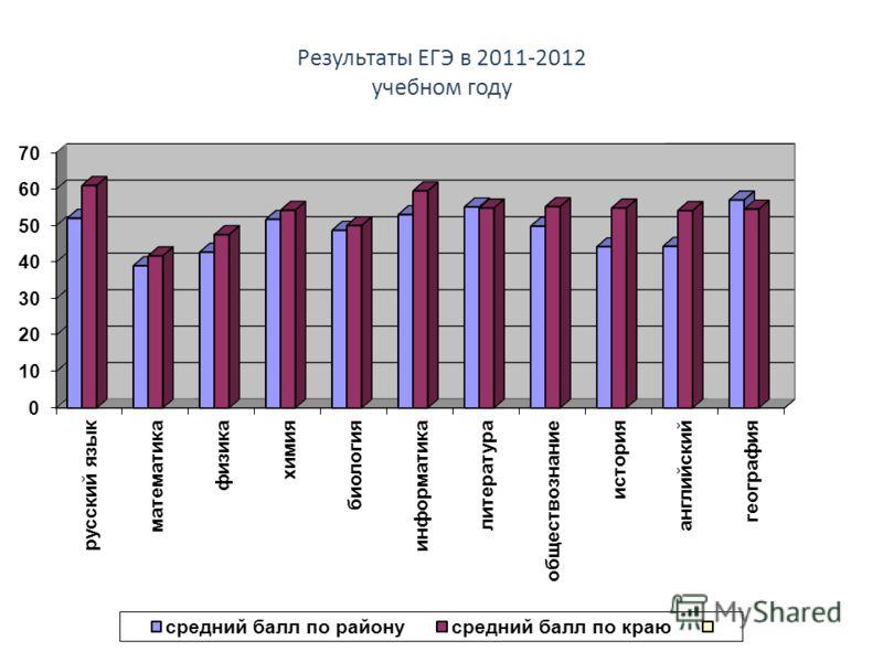 Результаты ЕГЭ в 2011-2012 учебном году