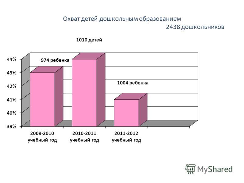 Охват детей дошкольным образованием 2438 дошкольников