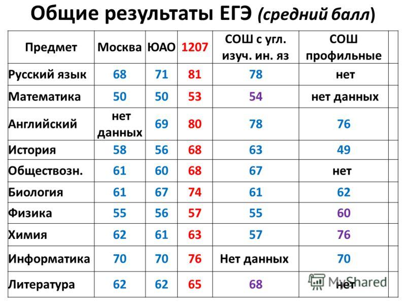 Общие результаты ЕГЭ (средний балл) ПредметМоскваЮАО1207 СОШ с угл. изуч. ин. яз СОШ профильные Русский язык68718178 нет Математика50 5354 нет данных Английский нет данных 69807876 История5856686349 Обществозн.61606867нет Биология6167746162 Физика555