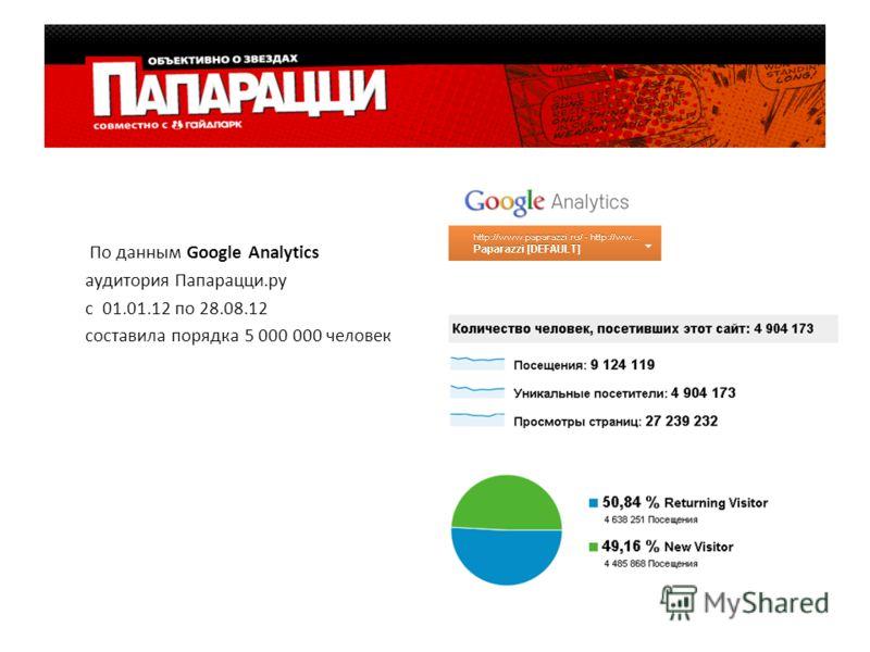 По данным Google Analytics аудитория Папарацци.ру с 01.01.12 по 28.08.12 составила порядка 5 000 000 человек
