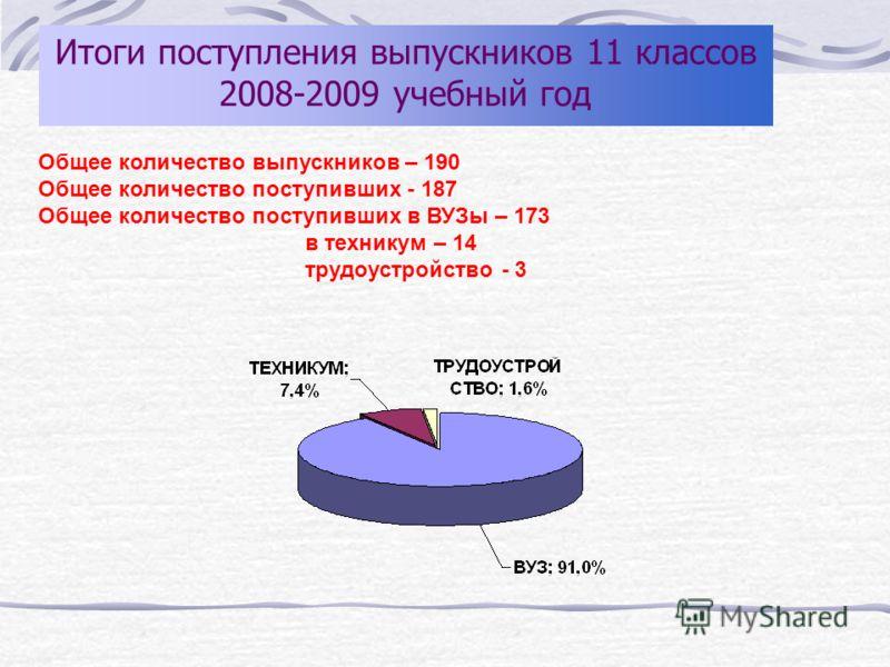 Общее количество выпускников – 190 Общее количество поступивших - 187 Общее количество поступивших в ВУЗы – 173 в техникум – 14 трудоустройство - 3 Итоги поступления выпускников 11 классов 2008-2009 учебный год