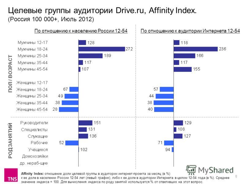 8 Целевые группы аудитории Drive.ru, Affinity Index. (Россия 100 000+, Июль 2012) Affinity Index: отношение доли целевой группы в аудитории интернет-проекта за месяц (в %) к ее доле в населении России 12-54 лет (левый график), либо к ее доле в аудито