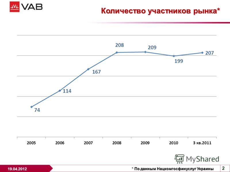 2 19.04.2012 Количество участников рынка* * По данным Нацкомгосфинуслуг Украины