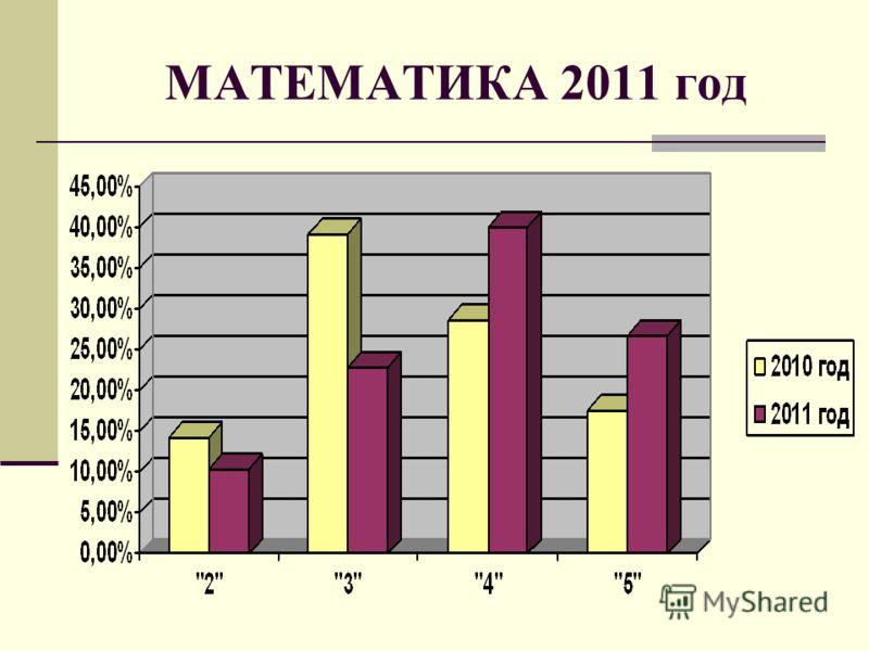 МАТЕМАТИКА 2011 год