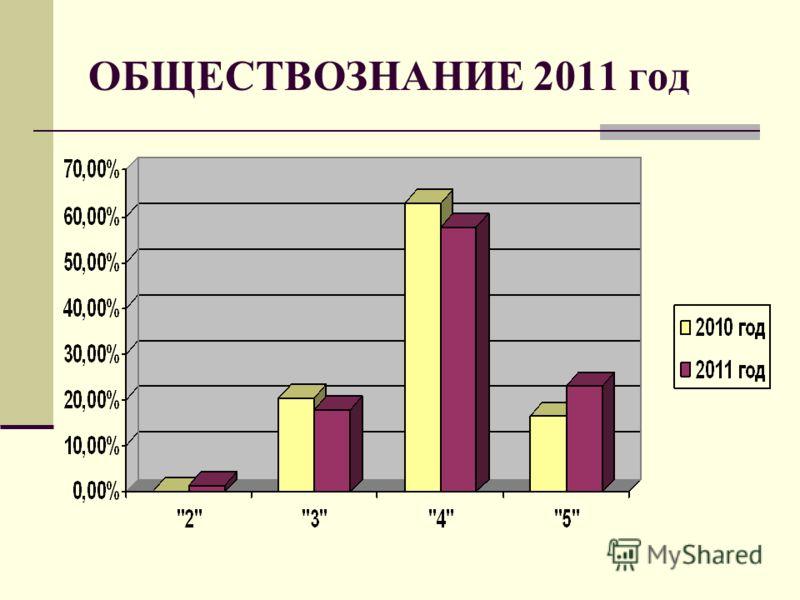 ОБЩЕСТВОЗНАНИЕ 2011 год