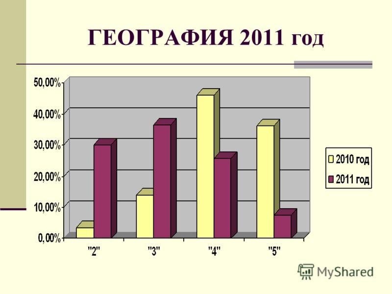 ГЕОГРАФИЯ 2011 год