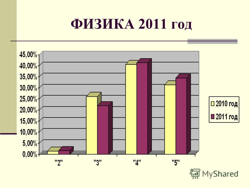 ФИЗИКА 2011 год