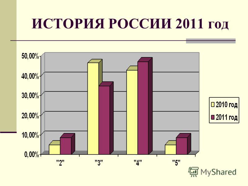ИСТОРИЯ РОССИИ 2011 год