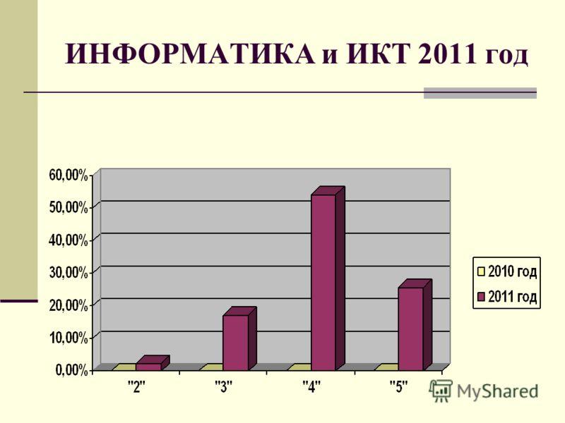 ИНФОРМАТИКА и ИКТ 2011 год