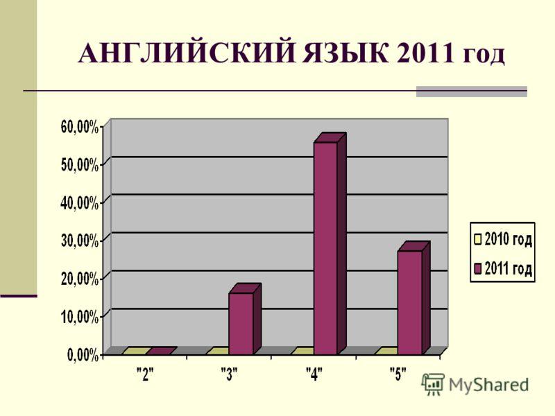 АНГЛИЙСКИЙ ЯЗЫК 2011 год
