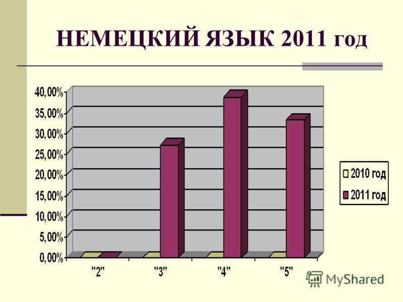 НЕМЕЦКИЙ ЯЗЫК 2011 год