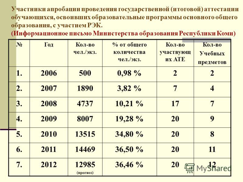 ГодКол-во чел./экз. % от общего количества чел./экз. Кол-во участвующ их АТЕ Кол-во Учебных предметов 1.20065000,98 %22 2.200718903,82 %74 3.2008473710,21 %177 4.2009800719,28 %209 5.20101351534,80 %208 6.20111446936,50 %2011 7.201212985 (прогноз) 36