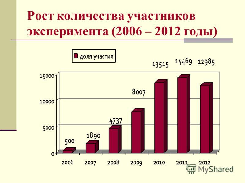 Рост количества участников эксперимента (2006 – 2012 годы)