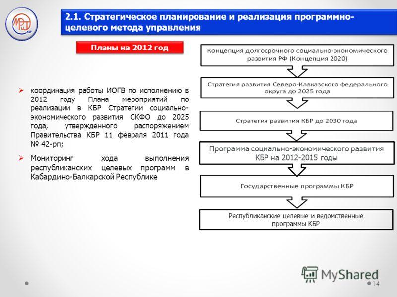2.1. Стратегическое планирование и реализация программно- целевого метода управления 14 Программа социально-экономического развития КБР на 2012-2015 годы Планы на 2012 год координация работы ИОГВ по исполнению в 2012 году Плана мероприятий по реализа