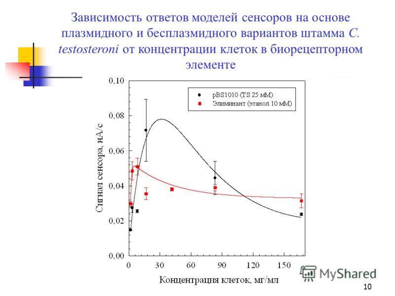 10 Зависимость ответов моделей сенсоров на основе плазмидного и бесплазмидного вариантов штамма C. testosteroni от концентрации клеток в биорецепторном элементе