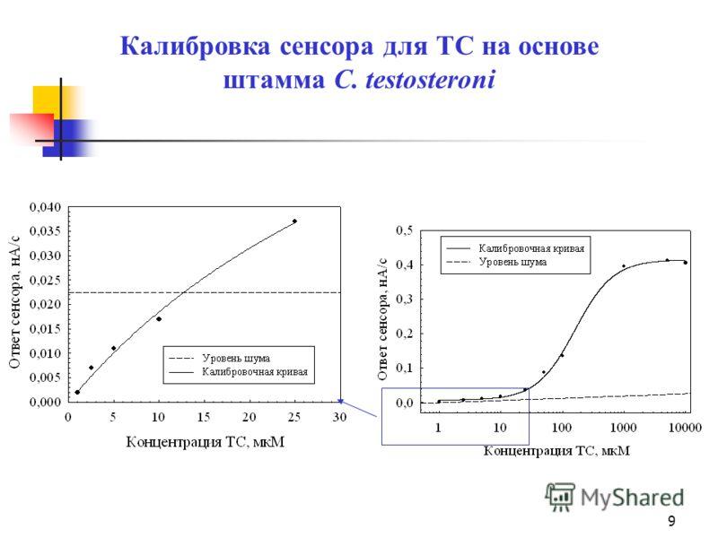 9 Калибровка сенсора для ТС на основе штамма C. testosteroni