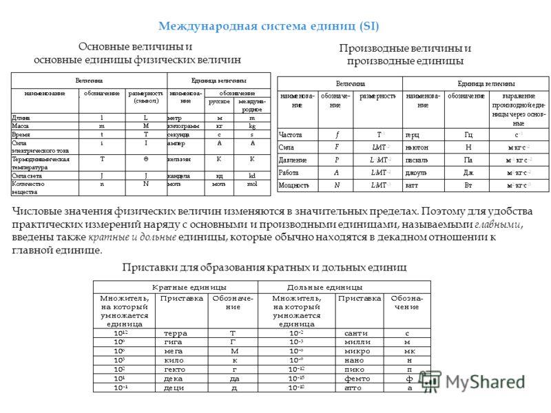 Международная система единиц (SI) Основные величины и основные единицы физических величин Производные величины и производные единицы Числовые значения физических величин изменяются в значительных пределах. Поэтому для удобства практических измерений