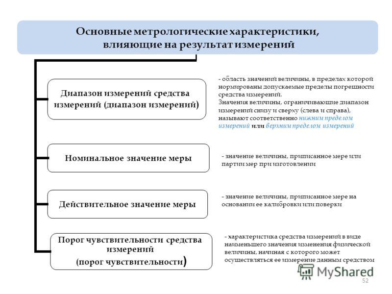 52 Основные метрологические характеристики, влияющие на результат измерений Диапазон измерений средства измерений (диапазон измерений) Номинальное значение меры Действительное значение меры Порог чувствительности средства измерений (порог чувствитель