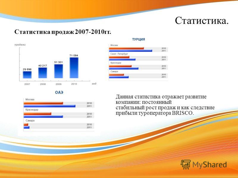 Статистика. Статистика продаж 2007-2010гг. Данная статистика отражает развитие компании: постоянный стабильный рост продаж и как следствие прибыли туроператора BRISCO.
